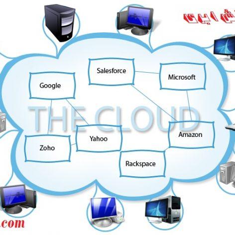 پروژه جامع با مدل محاسباتی نرم افزار به عنوان سرویس در رایانش ابری